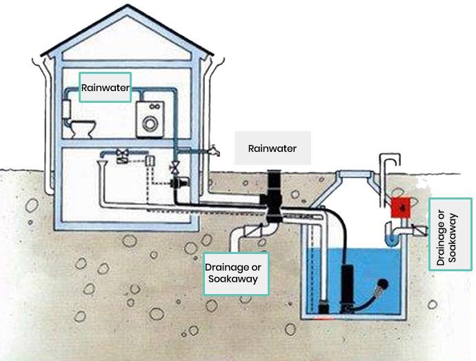 Kilkenny Precast Concrete | Rainwater harvesting Systems
